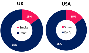 UK and USA smoking prevalence