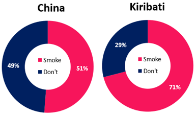 china and kiribati smoking prevalence